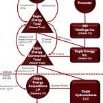 eagle-energy-trust-structure