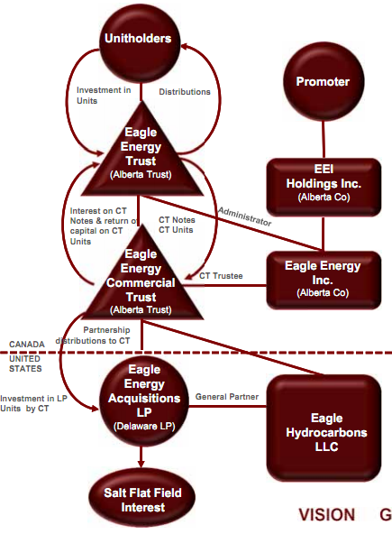 eagle-energy-trust-structure