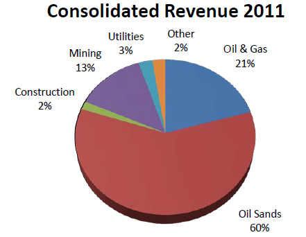 HNL revenue 2011