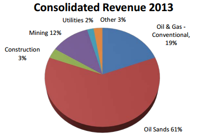 horizon north revenue breakdown