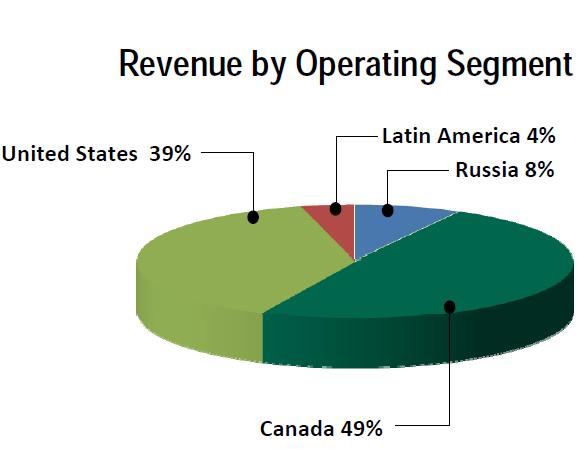 CFW 2011 Revenue