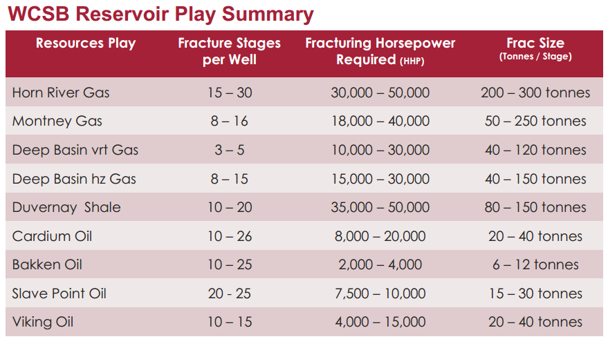 wcsb reservoir play summary