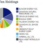 canada-oil-stocks-etf
